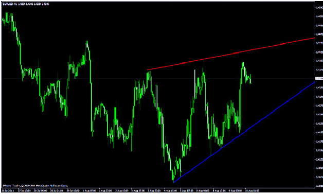 True Trendline индикатор линии тредна