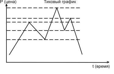 тиковый график