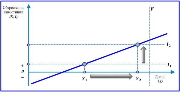 мультипликатор инвестиций. график